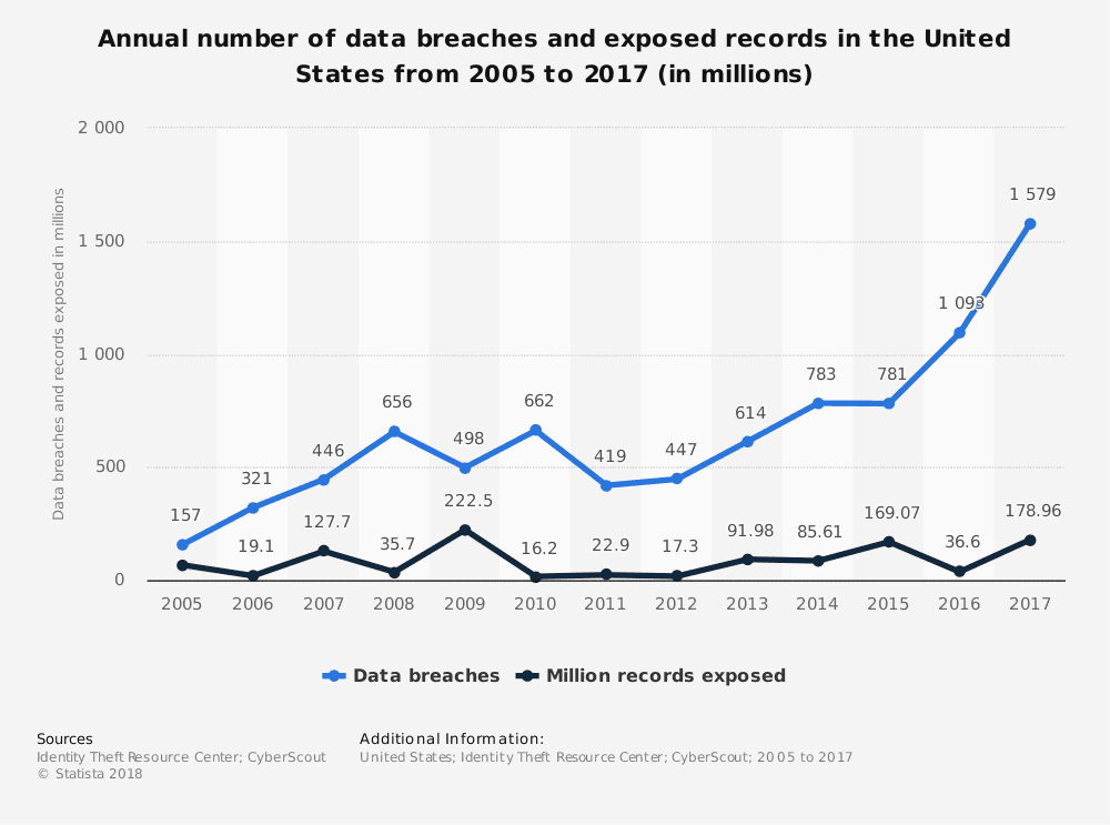 2017 data breaches